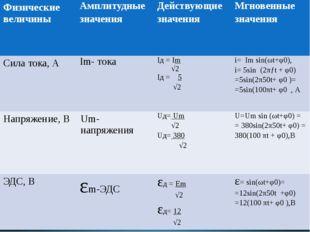 Физические величины Амплитудные значения Действующие значения Мгновенные знач