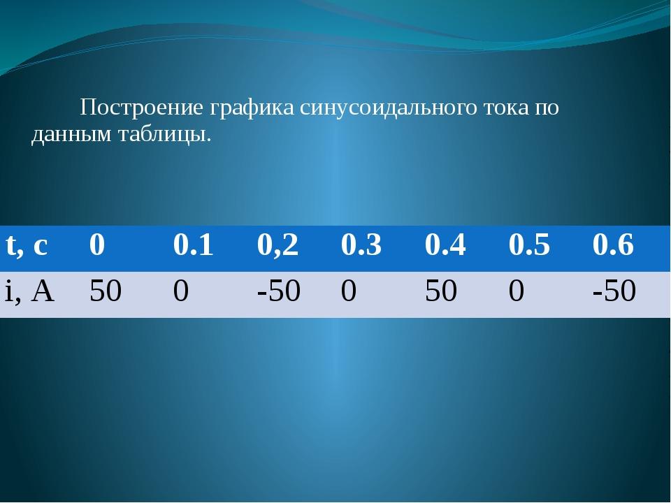 Построение графика синусоидального тока по данным таблицы. t,c 0 0.1 0,2 0.3...