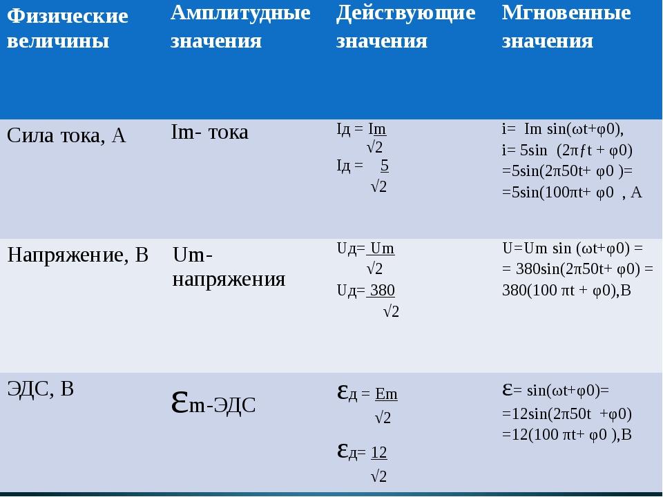 Физические величины Амплитудные значения Действующие значения Мгновенные знач...