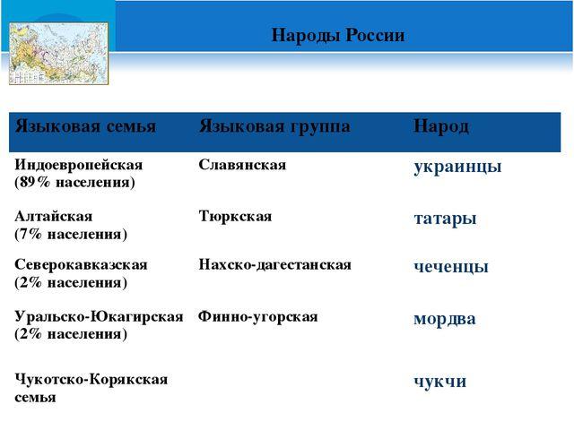 Народы России Языковая семьяЯзыковая группаНарод Индоевропейская (89% насе...
