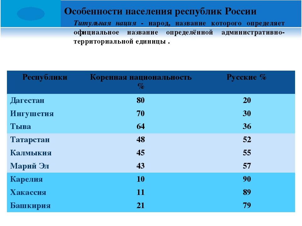 Особенности населения республик России Титульная нация - народ, название кот...