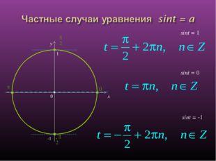 x y sint = 0 sint = -1 sint = 1