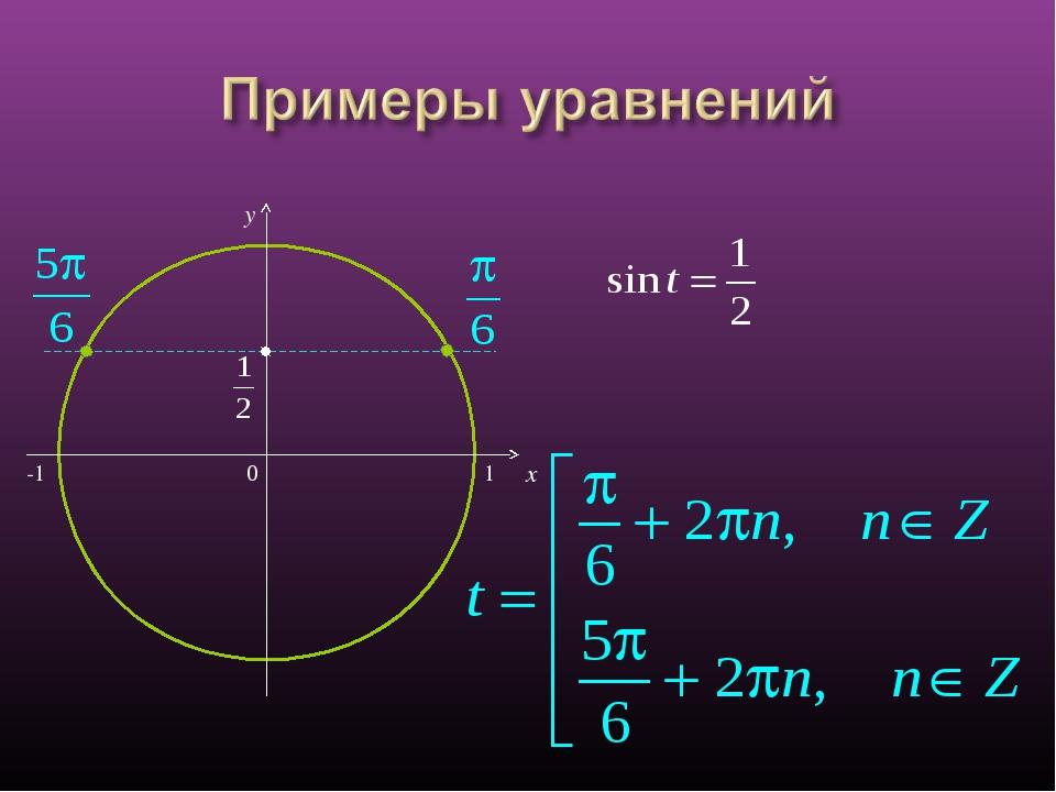 0 x y -1 1