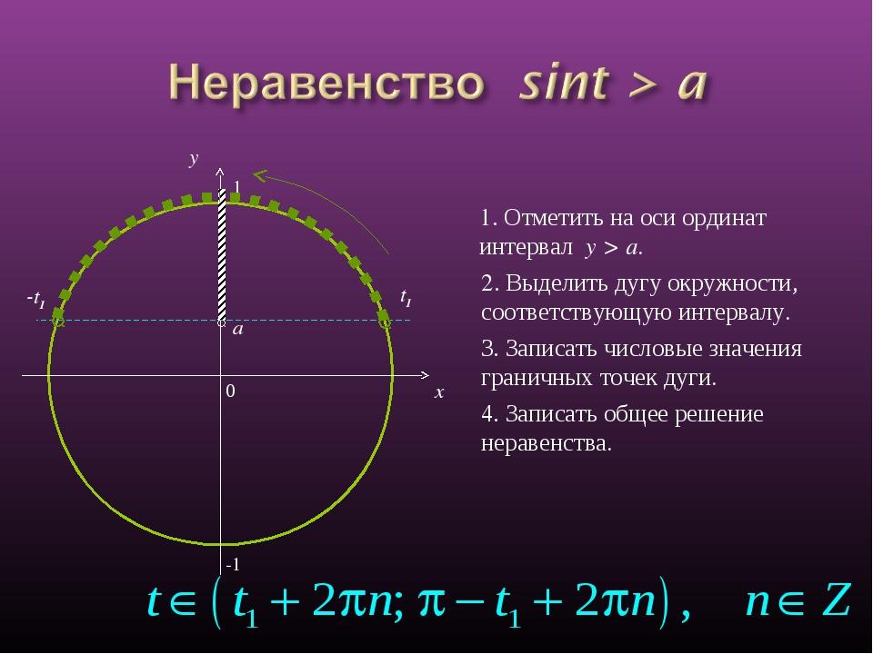 0 x y 1. Отметить на оси ординат интервал y > a. 2. Выделить дугу окружности,...