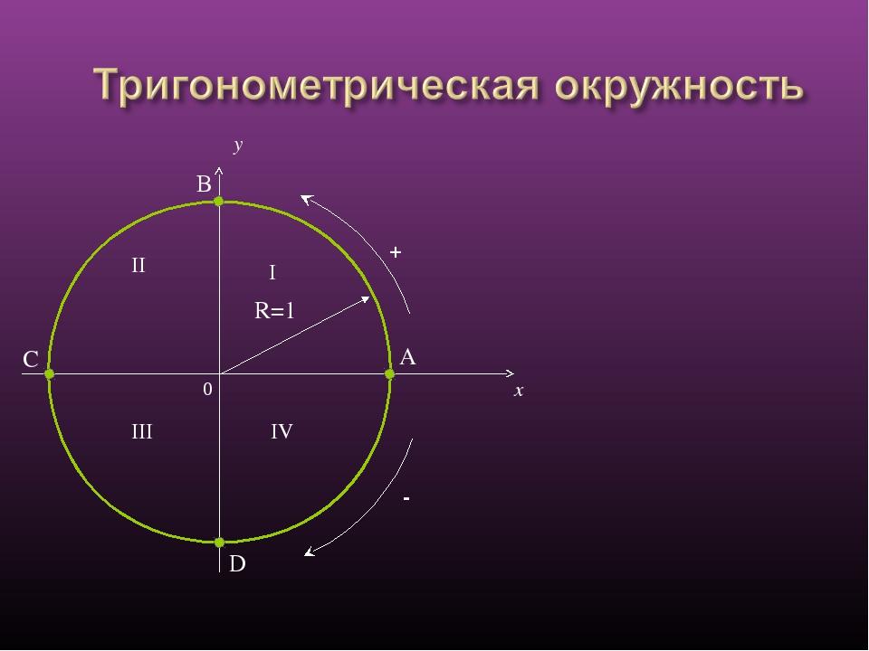 0 x y I II III IV