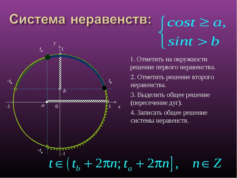 0 x y a ta -ta -1 1 b tb π-tb 1 -1 1. Отметить на окружности решение первого...
