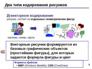 * Два типа кодирования рисунков 2) векторное кодирование рисунок, состоит из