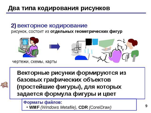 * Два типа кодирования рисунков 2) векторное кодирование рисунок, состоит из...