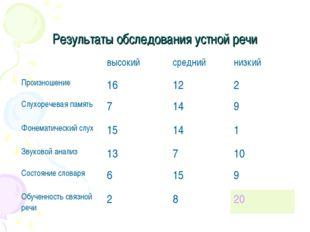Результаты обследования устной речи