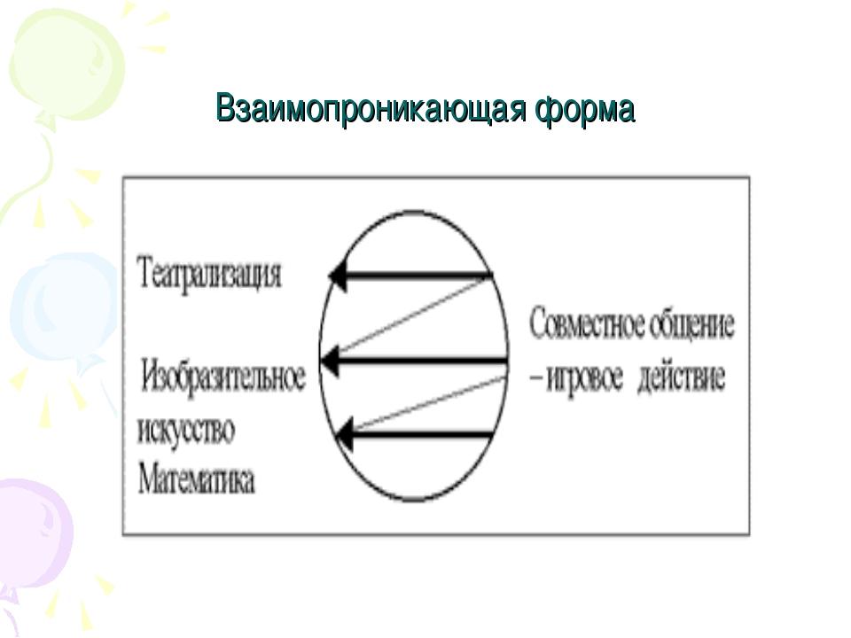 Взаимопроникающая форма