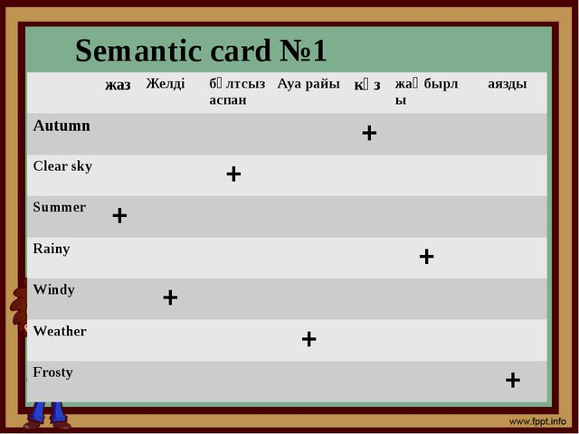 Semantic card №1 жаз Желді бұлтсыз аспан Ауа райы күз жаңбырлы аязды Autumn...