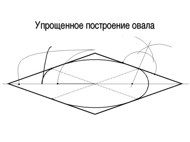 Упрощенное построение овала