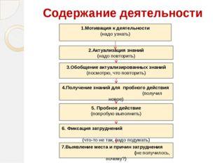 Содержание деятельности 1.Мотивация к деятельности (надо узнать) 2.Актуализац