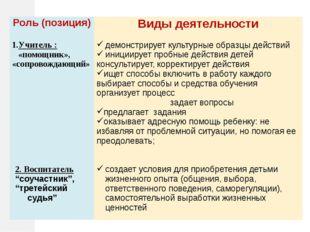 Роль (позиция) Виды деятельности Учитель:«помощник», «сопровождающий» демонс