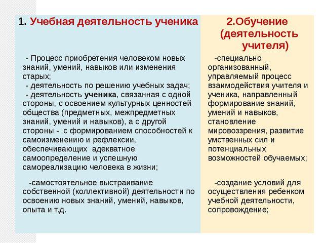 Учебная деятельность ученика 2.Обучение (деятельность учителя) - Процесс при...