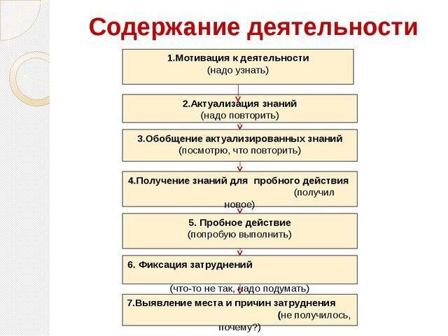 Содержание деятельности 1.Мотивация к деятельности (надо узнать) 2.Актуализац...