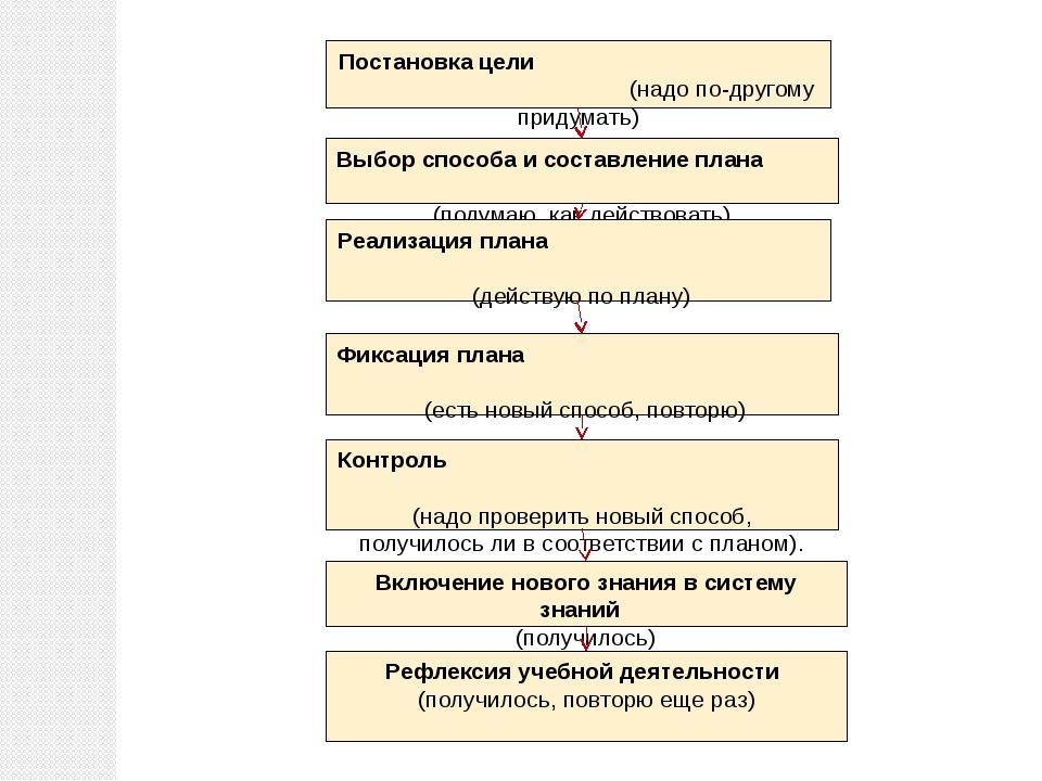 Постановка цели (надо по-другому придумать) Выбор способа и составление плана...