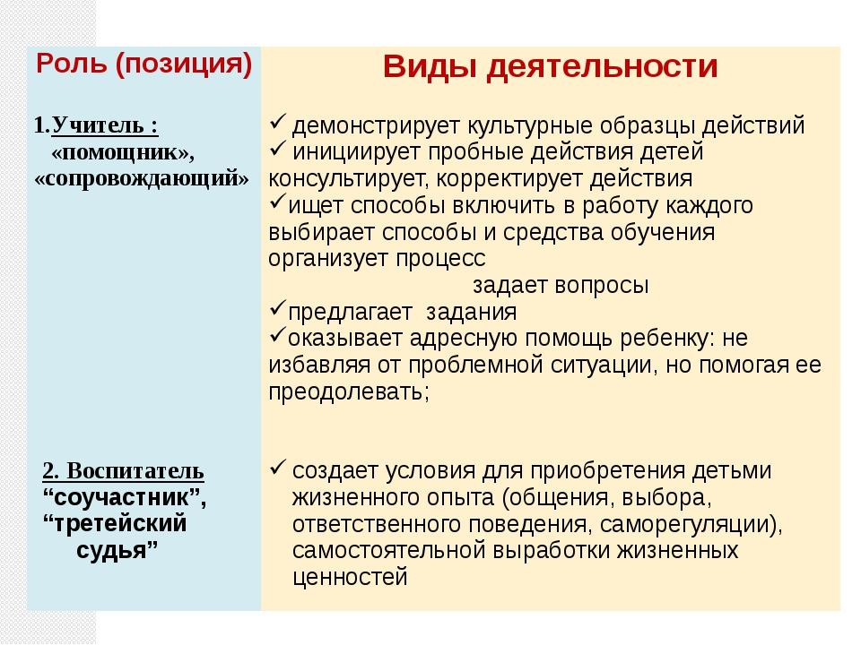 Роль (позиция) Виды деятельности Учитель:«помощник», «сопровождающий» демонс...
