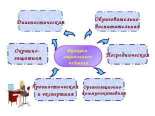 Функции социального педагога Образовательно- воспитательная Охранно- защитная