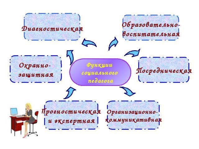 Функции социального педагога Образовательно- воспитательная Охранно- защитная...
