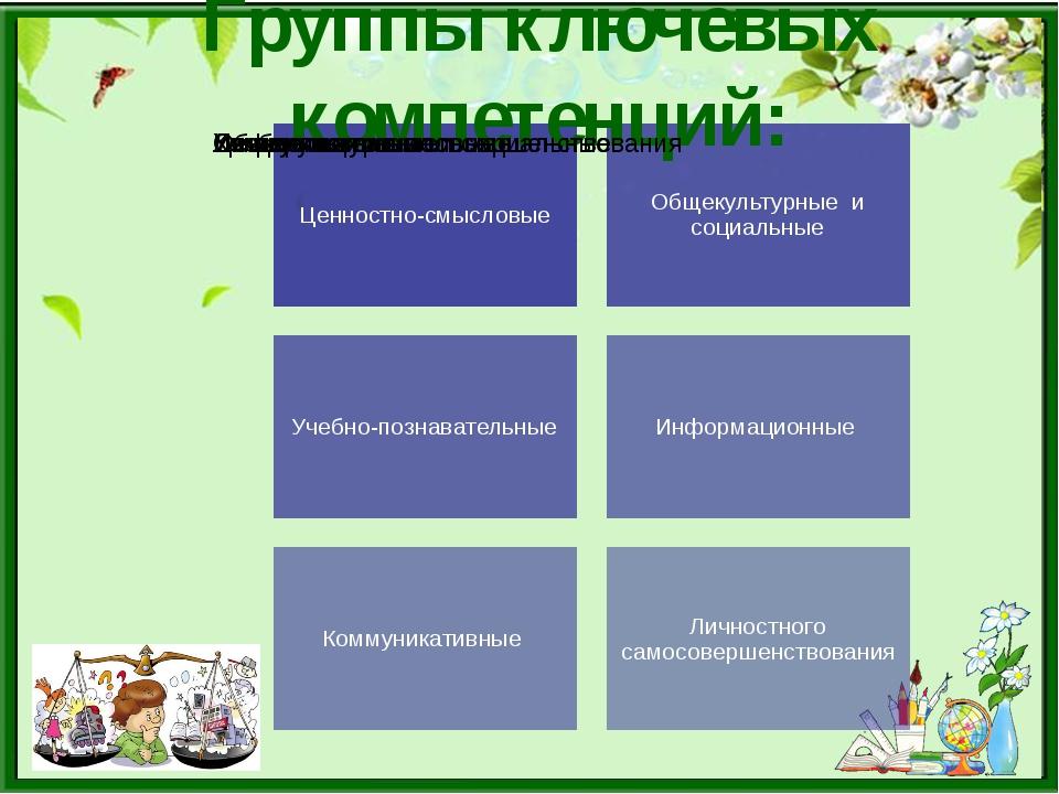 Группы ключевых компетенций: