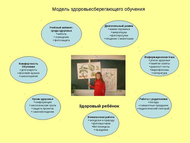 Модель здоровьесберегающего обучения Комфортность Обучения урок-радость фоно...