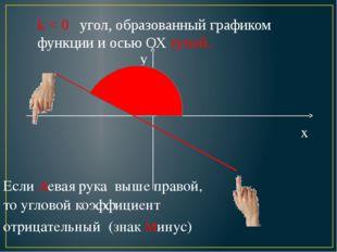 k < 0 угол, образованный графиком функции и осью ОХ тупой. x y Если левая рук