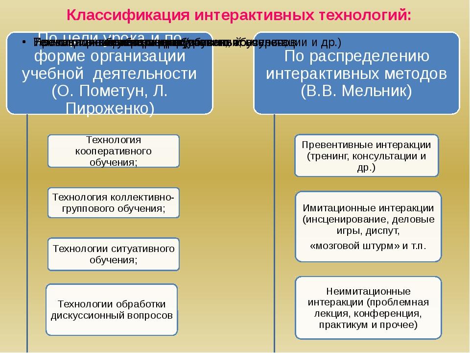 Классификация интерактивных технологий: