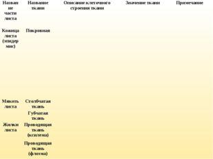 Название части листаНазвание тканиОписание клеточного строения тканиЗначен