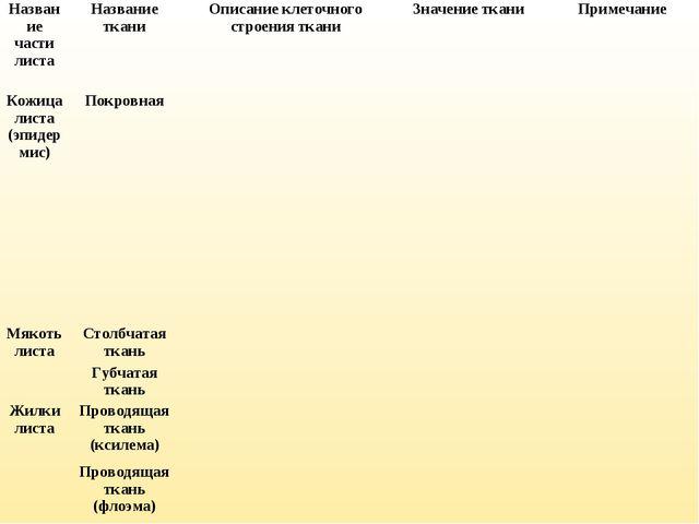 Название части листаНазвание тканиОписание клеточного строения тканиЗначен...