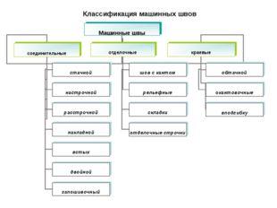 Классификация машинных швов