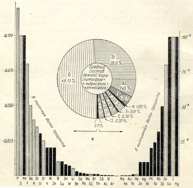 Рис. 3. Диаграмма распространения главнейших элементов в земной коре (литосфера+ гидросфера+часть атмосферы) в весовых процентах В боковых колонках черными столбиками показаны важнейшие металлы