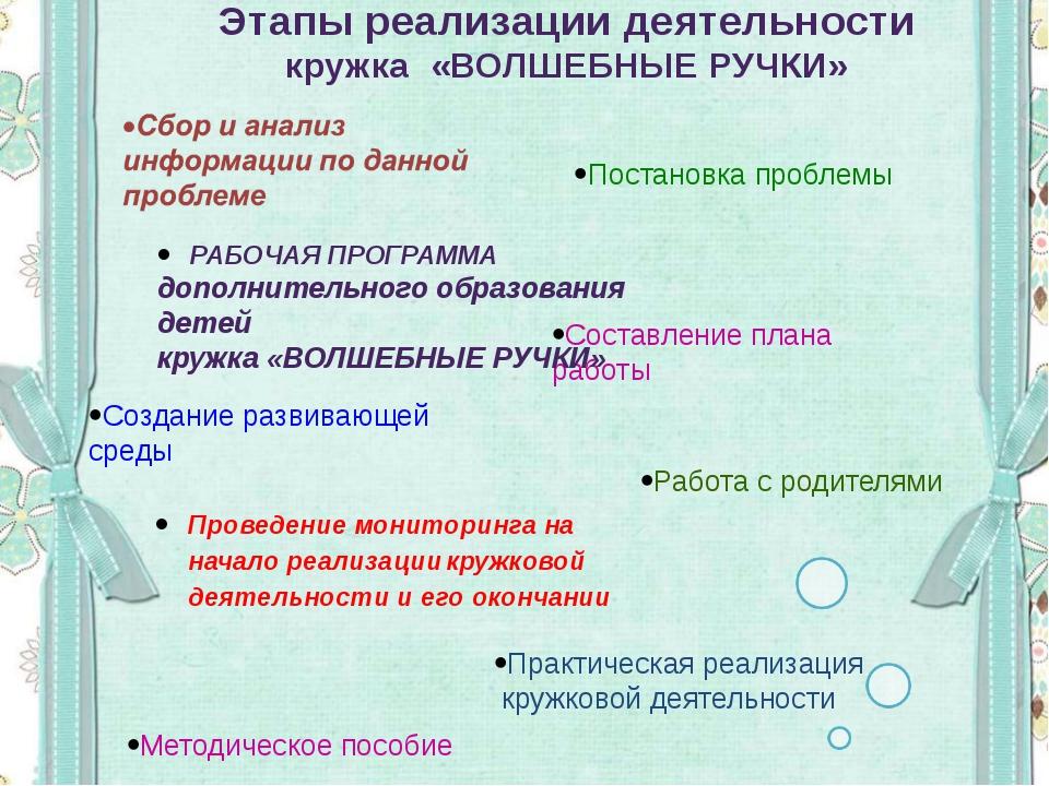 Постановка проблемы Составление плана работы Создание развивающей среды Работ...