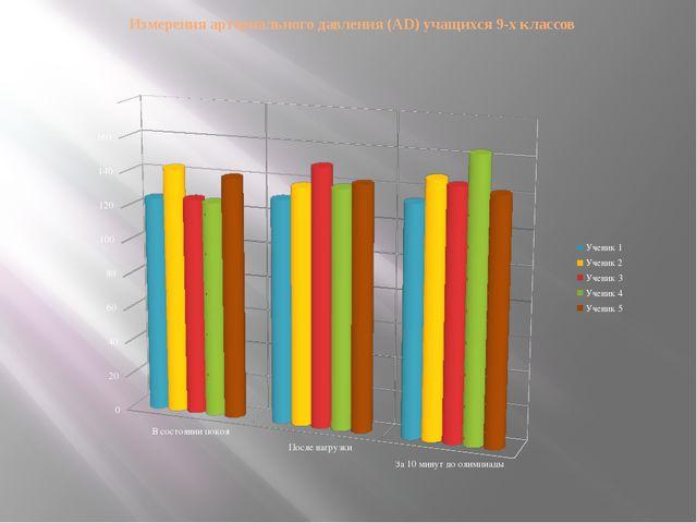 Измерения артериального давления (AD) учащихся 9-х классов