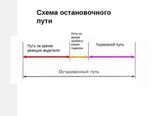 Путь за время реакции водителя Путь за время срабаты- вания тормоза Тормозно