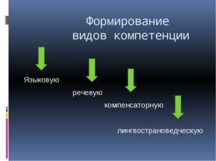 Формирование видов компетенции Языковую речевую компенсаторную лингвостранов