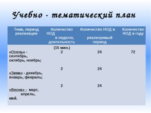 Учебно - тематический план Тема, период реализации Количество НОД в неделю, д