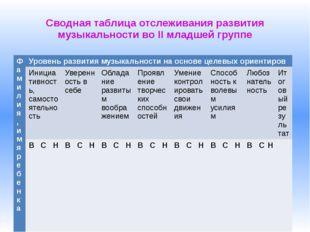 Сводная таблица отслеживания развития музыкальности во II младшей группе Фами