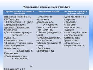 Программно-методический комплекс Образовательные программы и технологии Метод