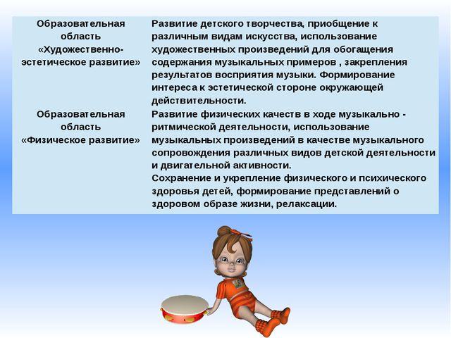 Образовательная область «Художественно-эстетическое развитие» Развитие детско...