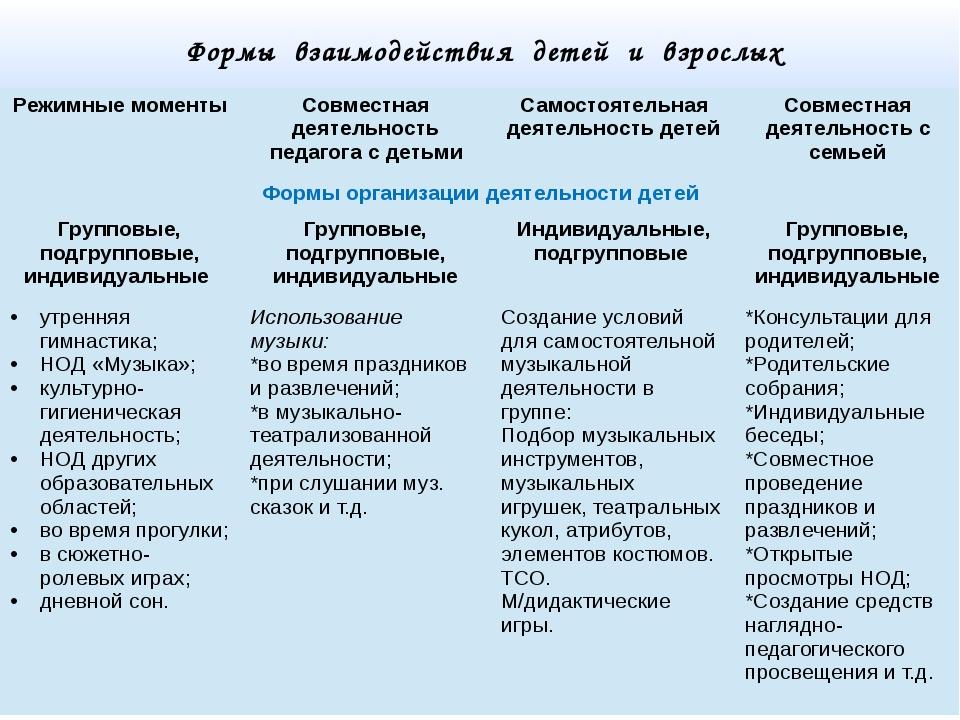 Формы взаимодействия детей и взрослых Режимные моменты Совместная деятельнос...