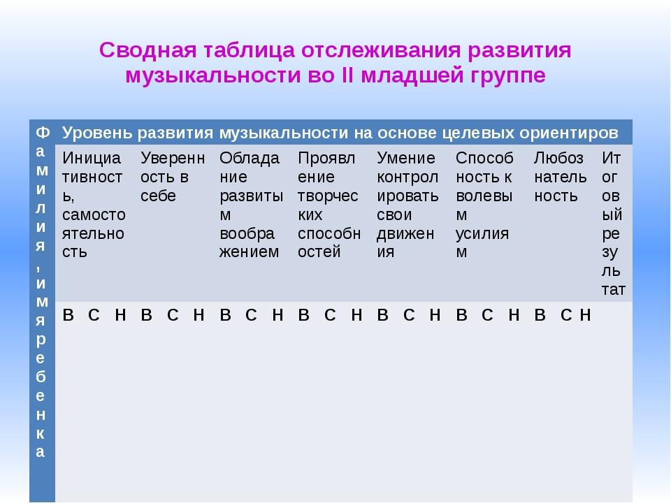 Сводная таблица отслеживания развития музыкальности во II младшей группе Фами...