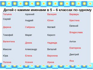 Детей с какими именами в 5 – 6 классах по одному Татьяна Арсений Валерия Варв