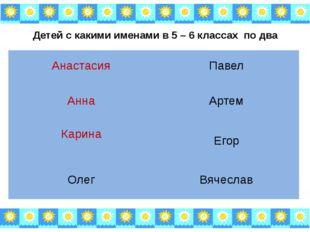 Детей с какими именами в 5 – 6 классах по два Анастасия Павел Анна Артем Кари