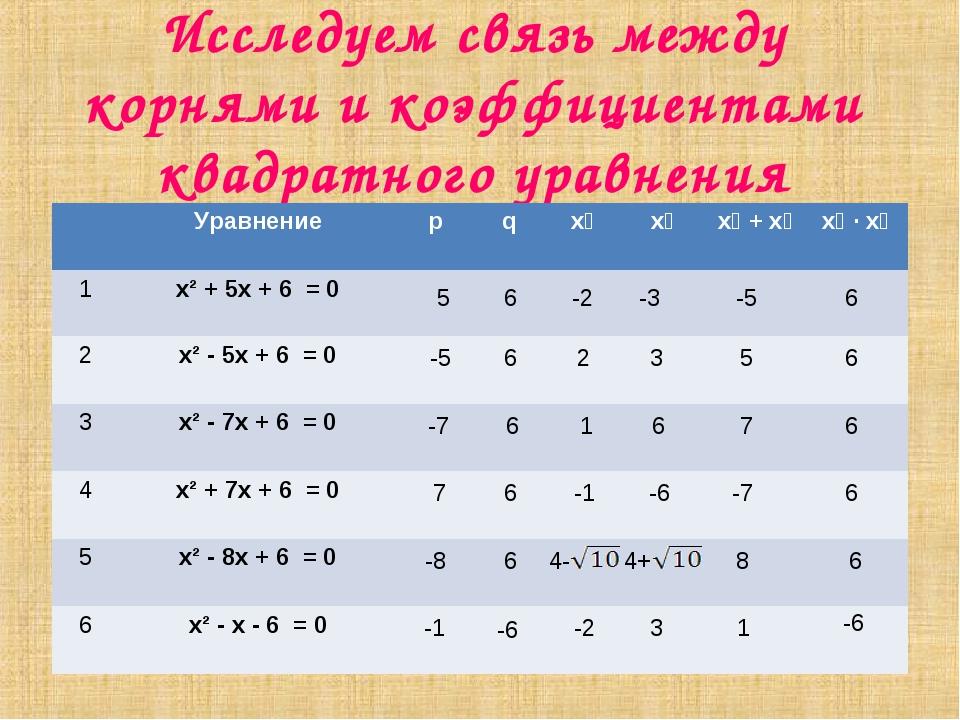 Исследуем связь между корнями и коэффициентами квадратного уравнения 5 -5 -7...