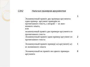 С3К2 Наличие примеров-аргументов Экзаменуемыйпривёл два примера-аргумента: од