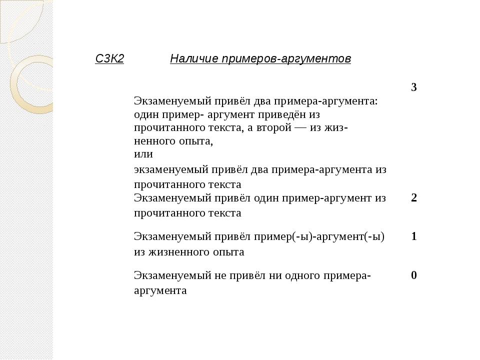 С3К2 Наличие примеров-аргументов Экзаменуемыйпривёл два примера-аргумента: од...