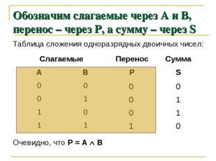 Обозначим слагаемые через А и В, перенос – через Р, а сумму – через S Таблица