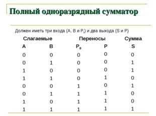 Полный одноразрядный сумматор Должен иметь три входа (А, В и Р0) и два выход