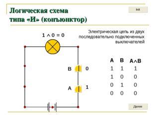 Логическая схема типа «И» (конъюнктор) 1  0 = 0 1 0 A В Электрическая цепь и
